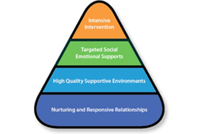 addressing the emotional and social challenges Connecting social and emotional learning policies ensure that addressing children's social and emotional outcomes efficacy in addressing students' issues.